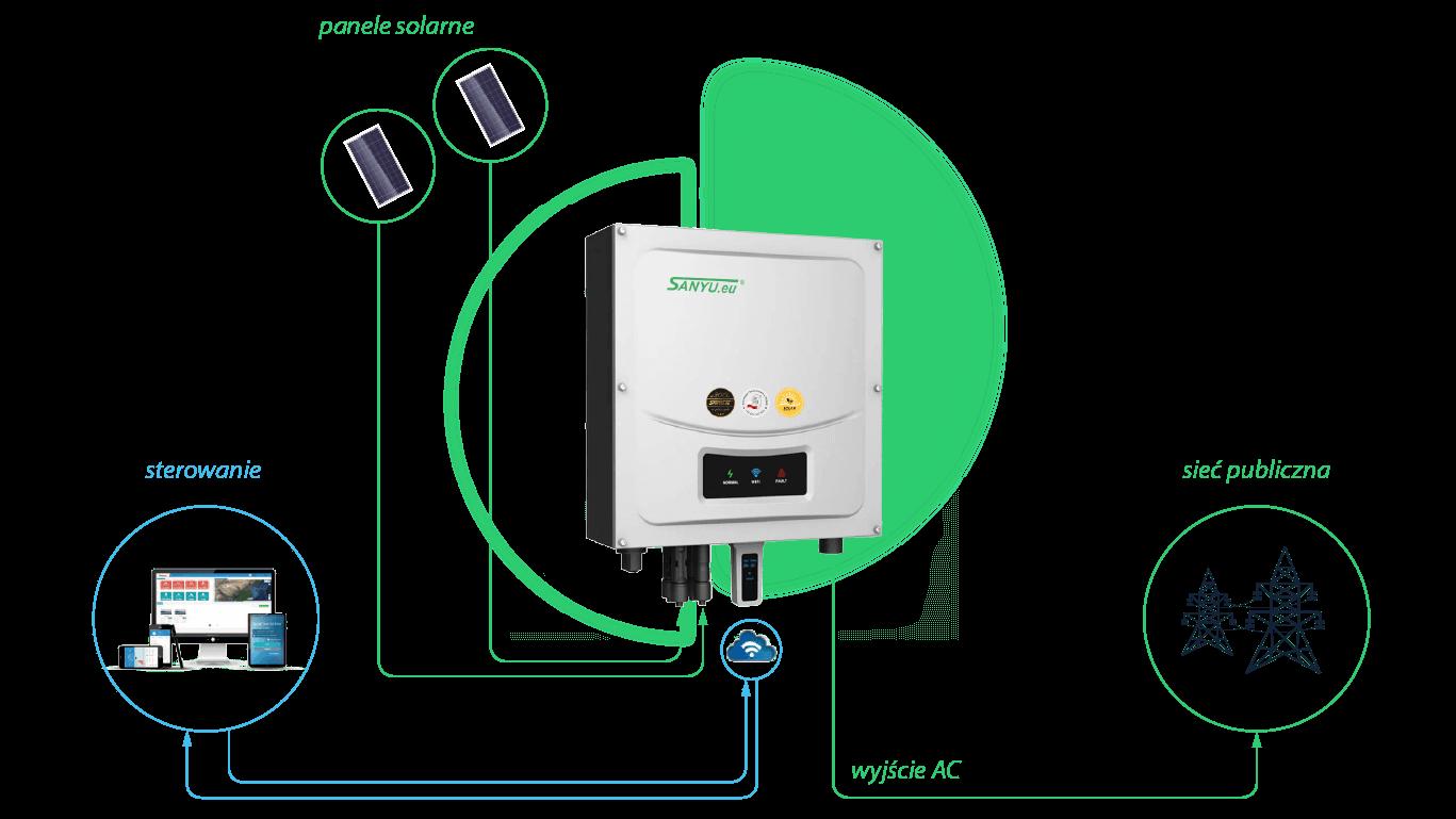 Falownik solarny Sanyu SPH50 F - schemat połączenia
