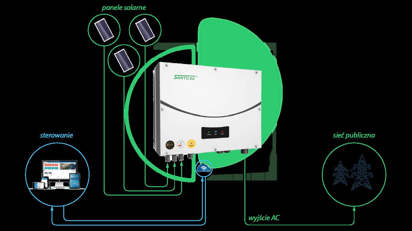 Falownik solarny Sanyu SPH50 TM - schemat połączenia
