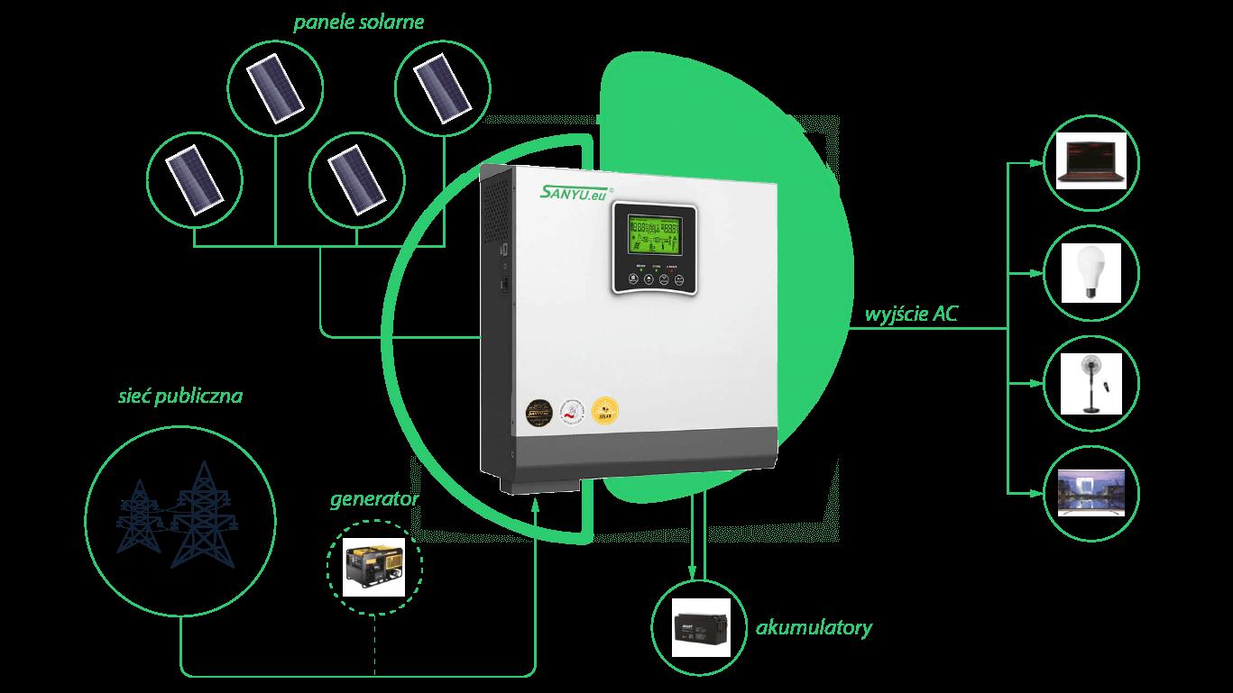 Falownik solarny Sanyu SPV18 - schemat połączenia